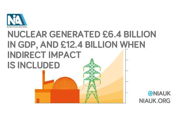 NIA economic impact